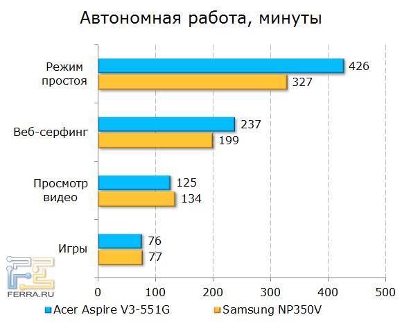 Время автономной работы Acer Aspire V3-551G