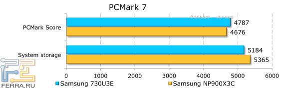 ���������� ������������ Samsung NP730U3E � PCMark 7