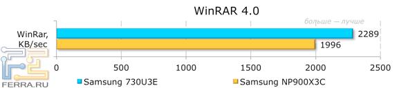 ���������� ������������ Samsung NP730U3E � WinRAR 4.0
