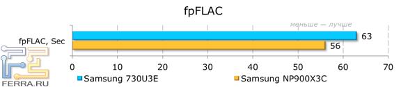 ���������� ������������ Samsung NP730U3E � fpFLAC