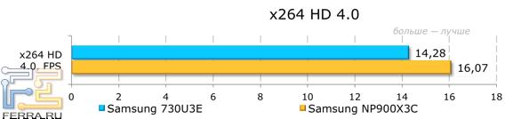 ���������� ������������ Samsung NP730U3E � x264 HD 4.0