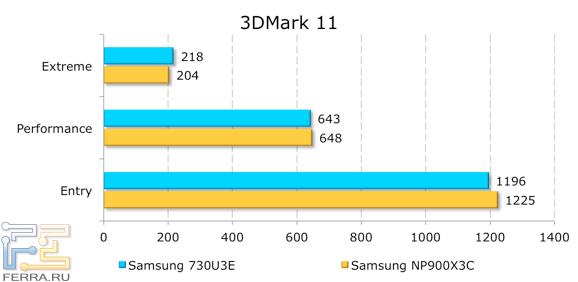 ���������� ������������ Samsung NP730U3E � 3DMark 11