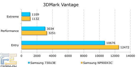 ���������� ������������ Samsung NP730U3E � 3DMark Vantage