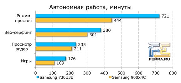 ����� ���������� ������ Samsung NP730U3E