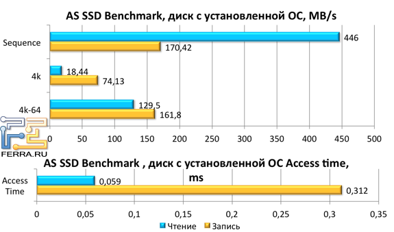 ���������� ������ Kingston HyperX 3K 120 ����� � AS SSD Benchmark ��� ����� � ��