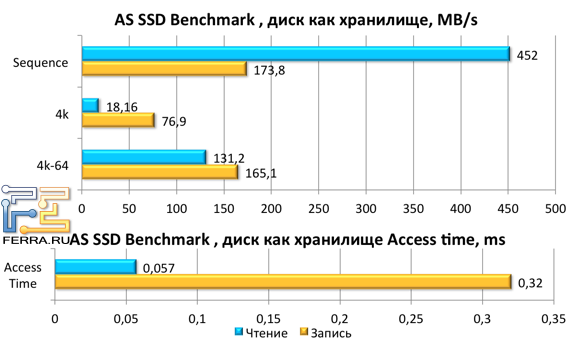 ���������� ������ Kingston HyperX 3K 120 ����� � AS SSD Benchmark ��� �������� ��������� ��������