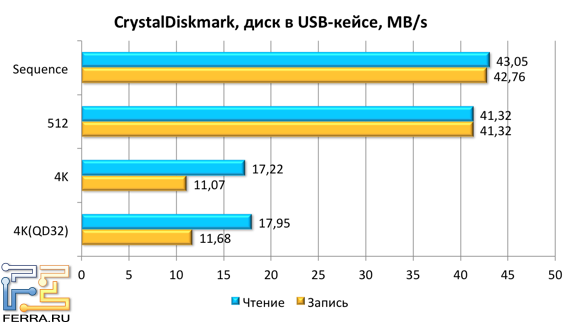 Crystal Disk Mark ������������ � ������ USB 2.0