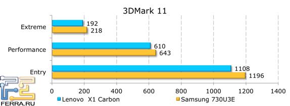 ���������� ������������ Lenovo ThinkPad X1 � 3DMark 11
