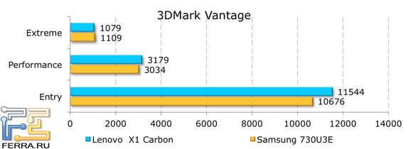 ���������� ������������ Lenovo ThinkPad X1 � 3DMark Vantage