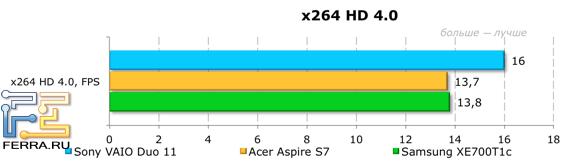Тестирование Sony VAIO Duo 11 в X264