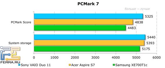 Тестирование Sony VAIO Duo 11 в PCMark7