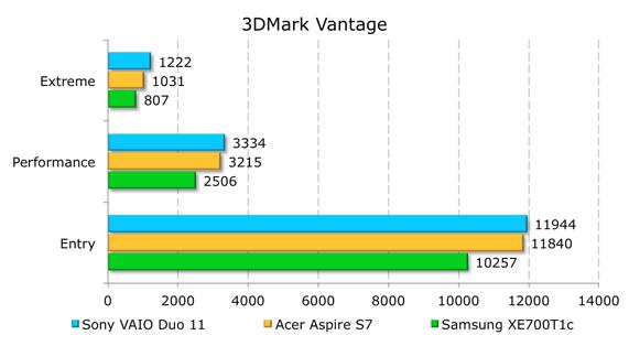 Тестирование Sony VAIO Duo 11 в 3DMark Vantage