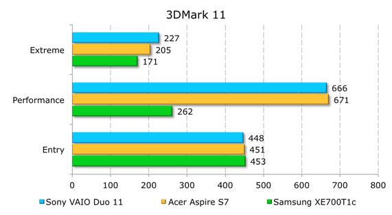 Тестирование Sony VAIO Duo 11 в 3DMark 11