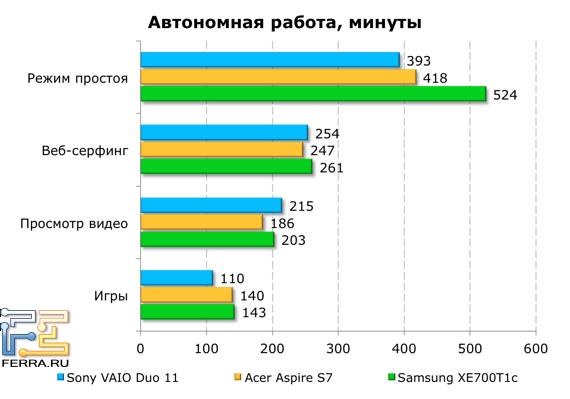 Тестирование времени автономной работы Sony VAIO Duo 11