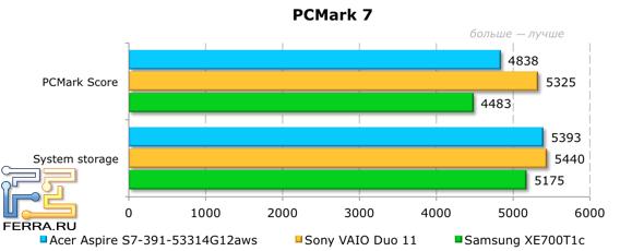 ���������� ������������ Acer Aspire S7-391-53314G12aws � PCMark 7