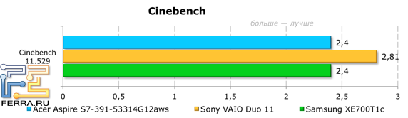 Результаты тестирования Acer Aspire S7-391-53314G12aws в CINEBENCH
