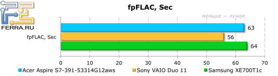 Результаты тестирования Acer Aspire S7-391-53314G12aws в fpFLAC