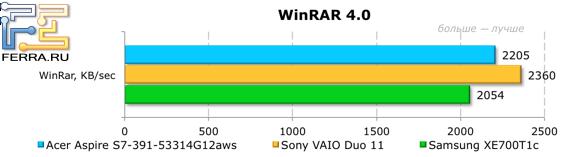 Результаты тестирования Acer Aspire S7-391-53314G12aws в WinRAR 4.0