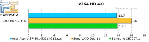 Результаты тестирования Acer Aspire S7-391-53314G12aws в x264 HD 4.0
