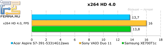���������� ������������ Acer Aspire S7-391-53314G12aws � x264 HD 4.0