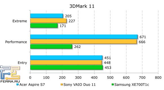 Результаты тестирования Acer Aspire S7-391-53314G12aws в 3DMark 11