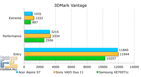 Результаты тестирования Acer Aspire S7-391-53314G12aws в 3DMark Vantage