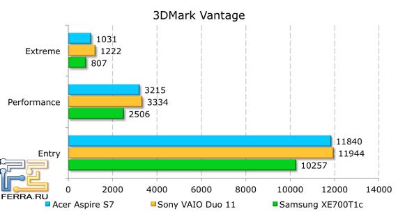 ���������� ������������ Acer Aspire S7-391-53314G12aws � 3DMark Vantage