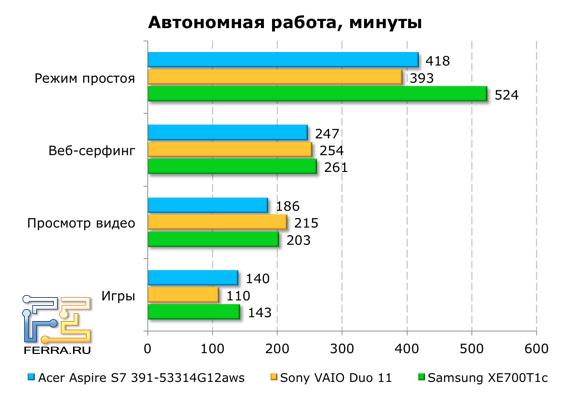 Время автономной работы Acer Aspire S7-391-53314G12aws