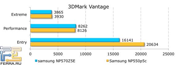 Результаты тестирования в 3DMark Vantage