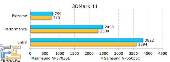 Результаты тестирования в 3DMark 11