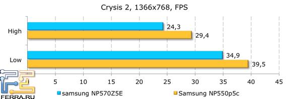 Результаты тестирования в Crysis 2