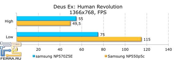 Результаты тестирования в Deus Ex: Human Revolution
