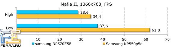 Результаты тестирования в Mafia 2