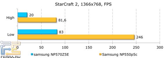 Результаты тестирования в StarCraft 2