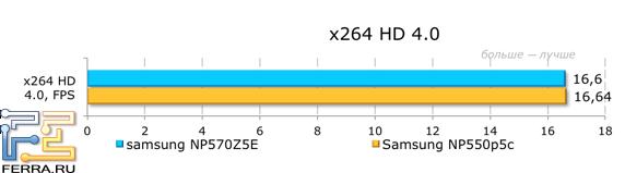 Результаты тестирования в x264 HD 4.0