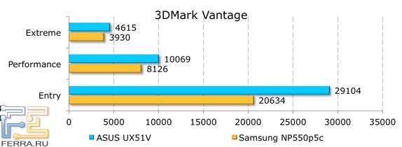 ���������� ������������ ASUS UX51VZ � 3DMark Vantage