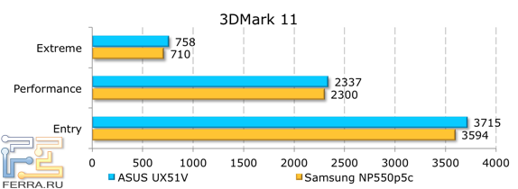 ���������� ������������ ASUS UX51VZ � 3DMark 11