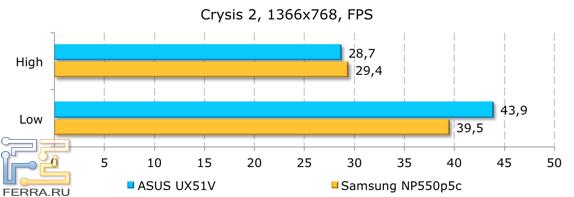 ���������� ������������ ASUS UX51VZ � Crysis 2