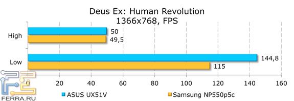 ���������� ������������ ASUS UX51VZ � Deus Ex: Human Revolution
