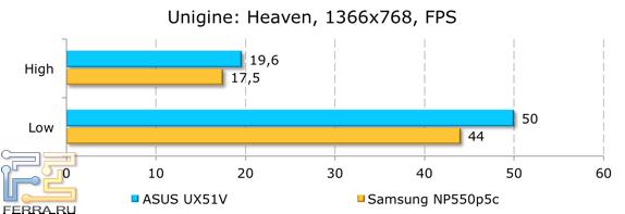 ���������� ������������ ASUS UX51VZ � Unigine Heaven
