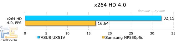 ���������� ������������ ASUS UX51VZ � x264 HD 4.0