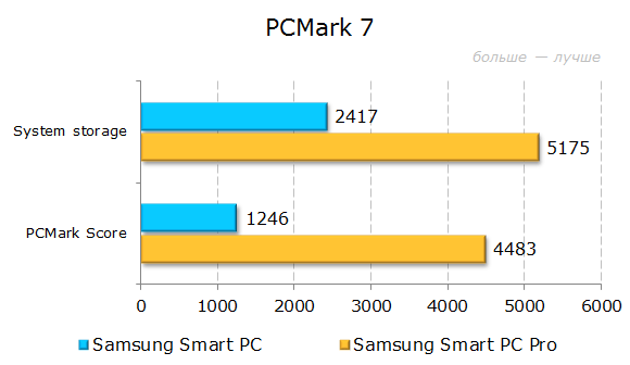 Результаты тестирования Samsung ATIV Smart PC 500T1C-H01 и Smart PC Pro 700T1C-A02 в PCMark 7