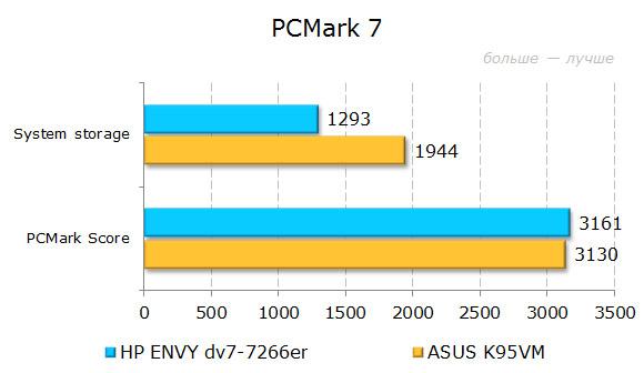 ���������� ������������ HP ENVY dv7-7266er � PCMark 7