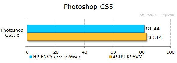 ���������� ������������ HP ENVY dv7-7266er � Photoshop
