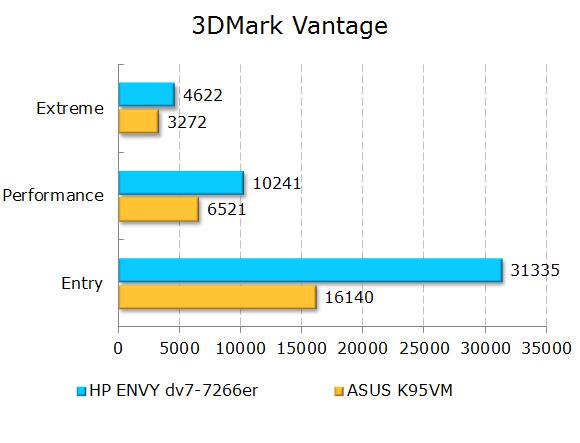 ���������� ������������ HP ENVY dv7-7266er � 3DMark Vantage