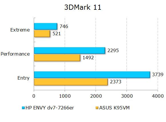 ���������� ������������ HP ENVY dv7-7266er � 3Dmark 11