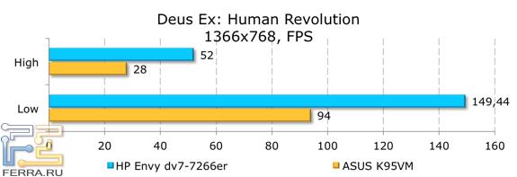 ���������� ������������ HP ENVY dv7-7266er � Deus Ex: Human Revolution