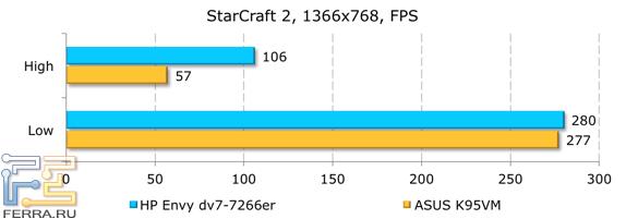 ���������� ������������ HP ENVY dv7-7266er � StarCraft II