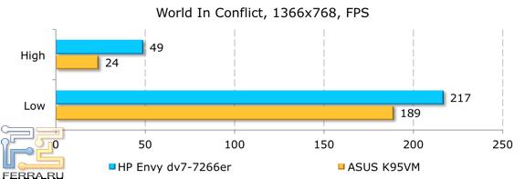 ���������� ������������ HP ENVY dv7-7266er � World In Conflict