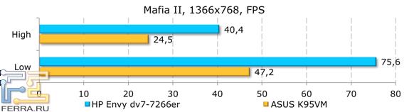 ���������� ������������ HP ENVY dv7-7266er � Mafia II